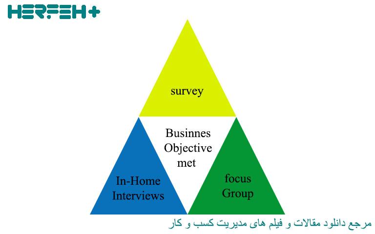 تصویر موضوع کاربرد مثلث سازی در تحقیقات بازاریابی