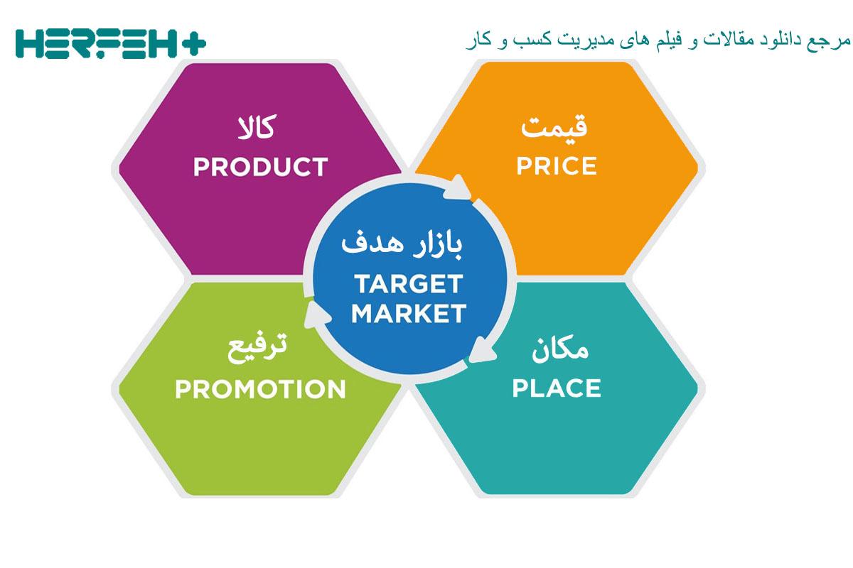 تصویر مفهومی کاربرد مثلث سازی در تحقیقات بازاریابی