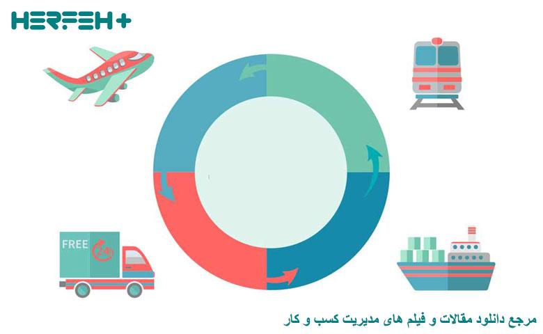 تصویر فرصت ها برای صادرات