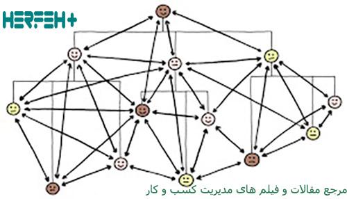 موضوع ساختار سازمانی در استارتاپ ها